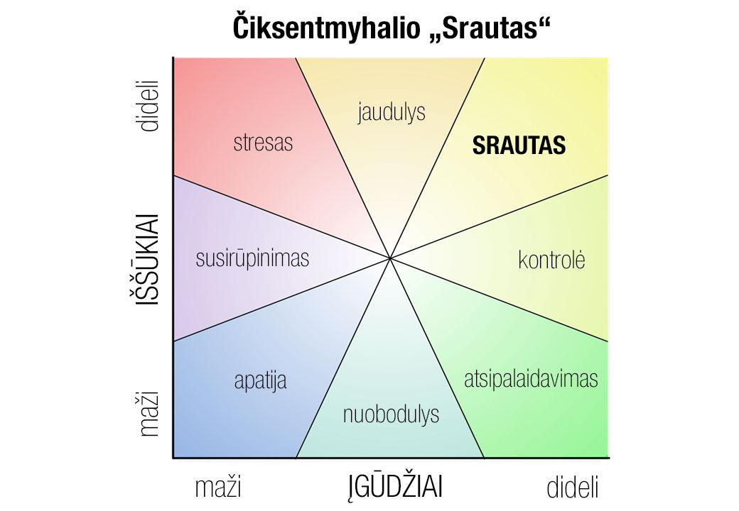 Čiksentmihalio Srauto modelis